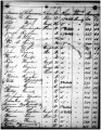 Nashville Field Office Claims Report, October 1867